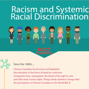 Racial Discrimination Infographic